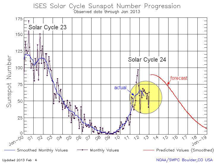 Słabe maksimum aktywności Słońca
